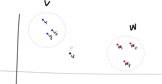 Figure 1. An example of the supervised clustering problem with \vec{u} \in \mathbb{R}^2 and M=3. We've drawn 3 points from V, the (unknown) dashed purple region, and 3 points from W, the dashed pink region.