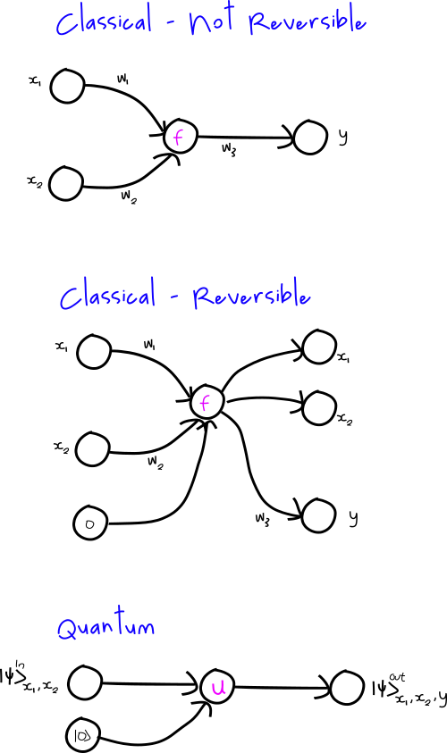 Figure 3. The transition from classical, to reversible classical, to quantum.